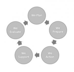 schema process